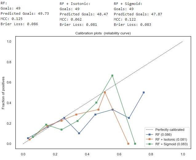 Python for Fantasy Football - Addressing Class Imbalance Part 2