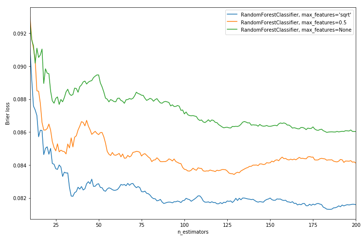 Python for Fantasy Football - Random Forest and XGBoost